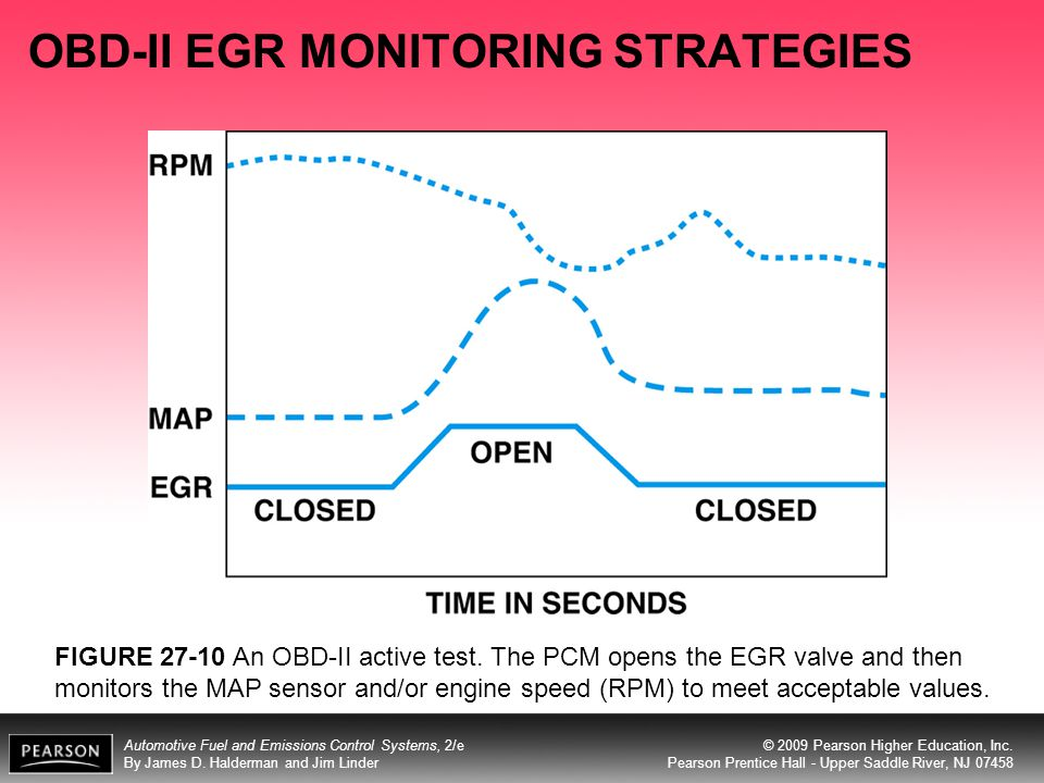 OBD-II EGR MONITORING STRATEGIES