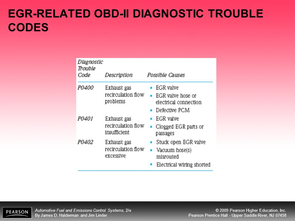 EGR-RELATED OBD-II DIAGNOSTIC TROUBLE CODES
