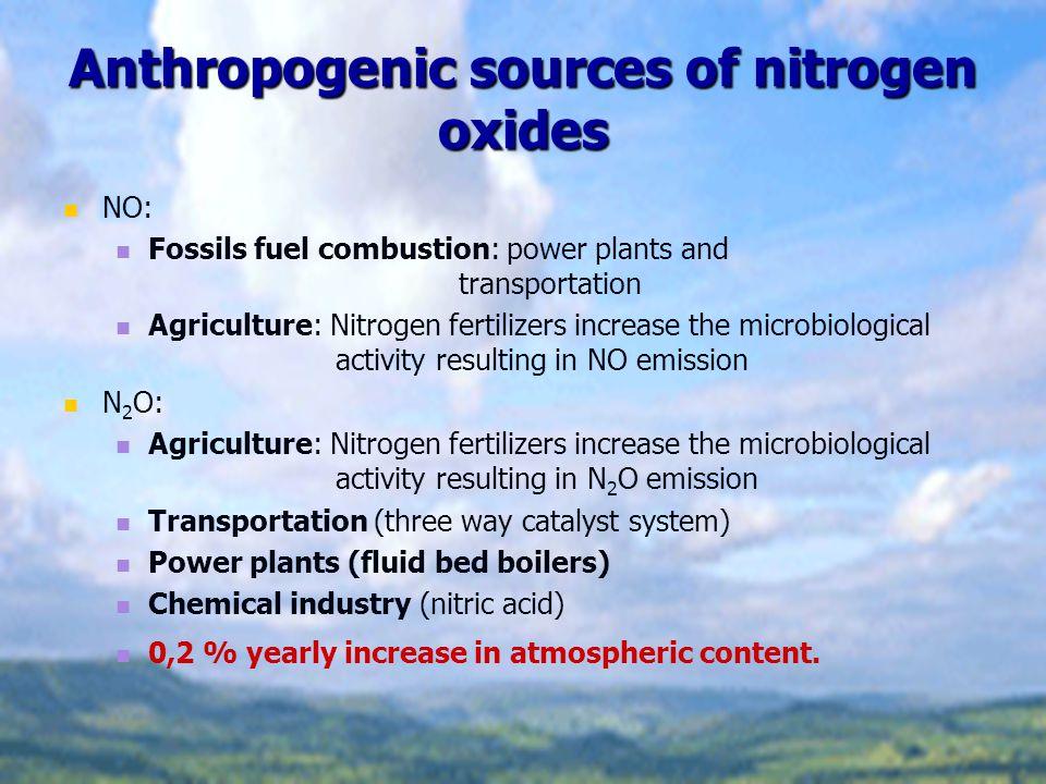 Anthropogenic sources of nitrogen oxides