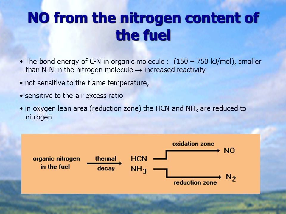 NO from the nitrogen content of the fuel