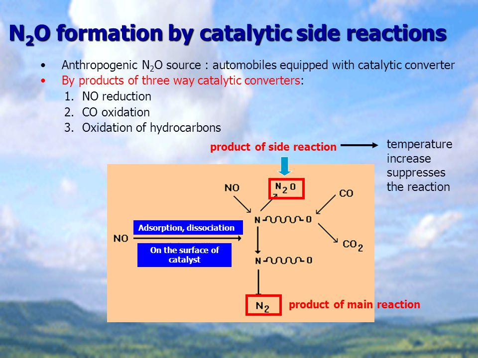 N2O formation by catalytic side reactions