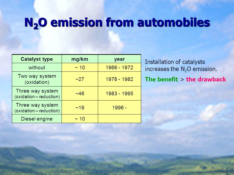 N2O emission from automobiles