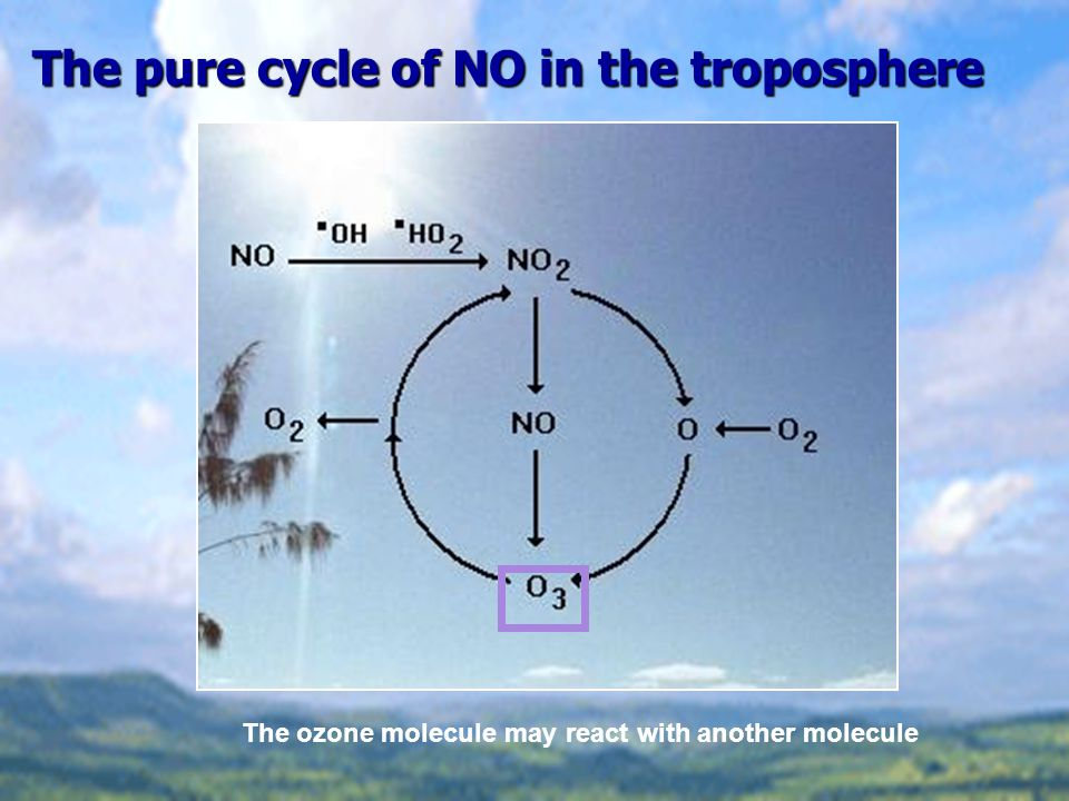 The pure cycle of NO in the troposphere