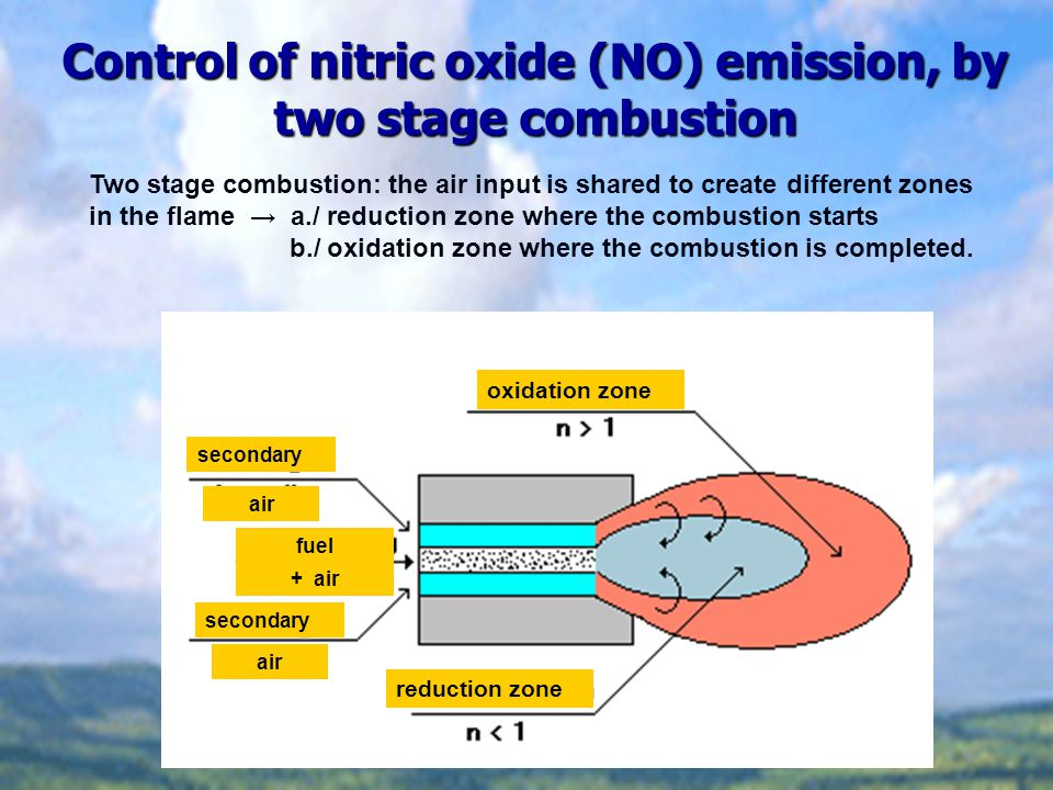 Control of nitric oxide (NO) emission, by two stage combustion