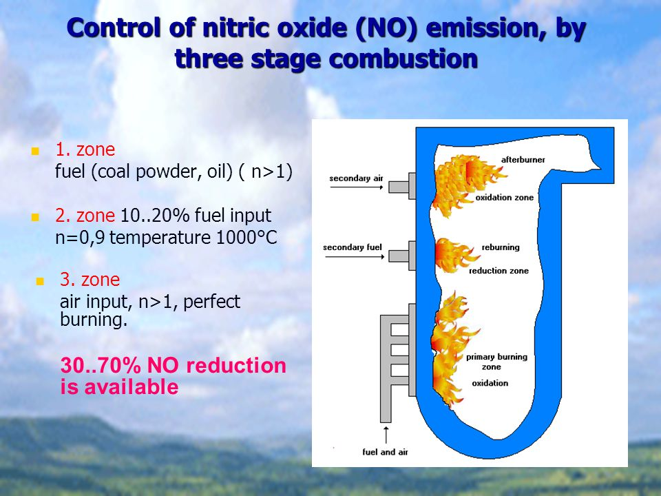 Control of nitric oxide (NO) emission, by three stage combustion