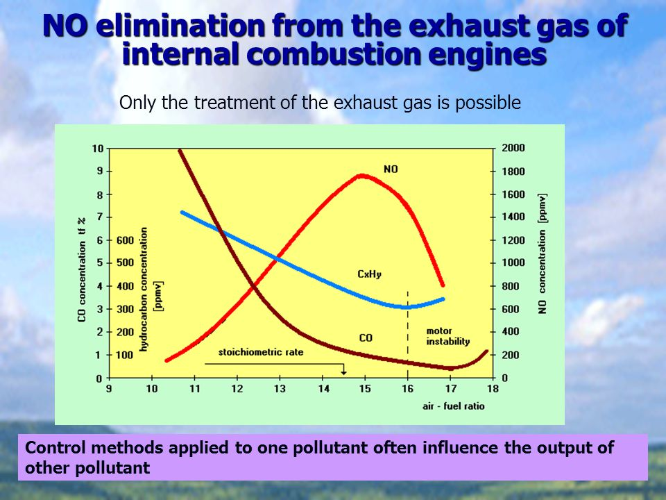 NO elimination from the exhaust gas of internal combustion engines