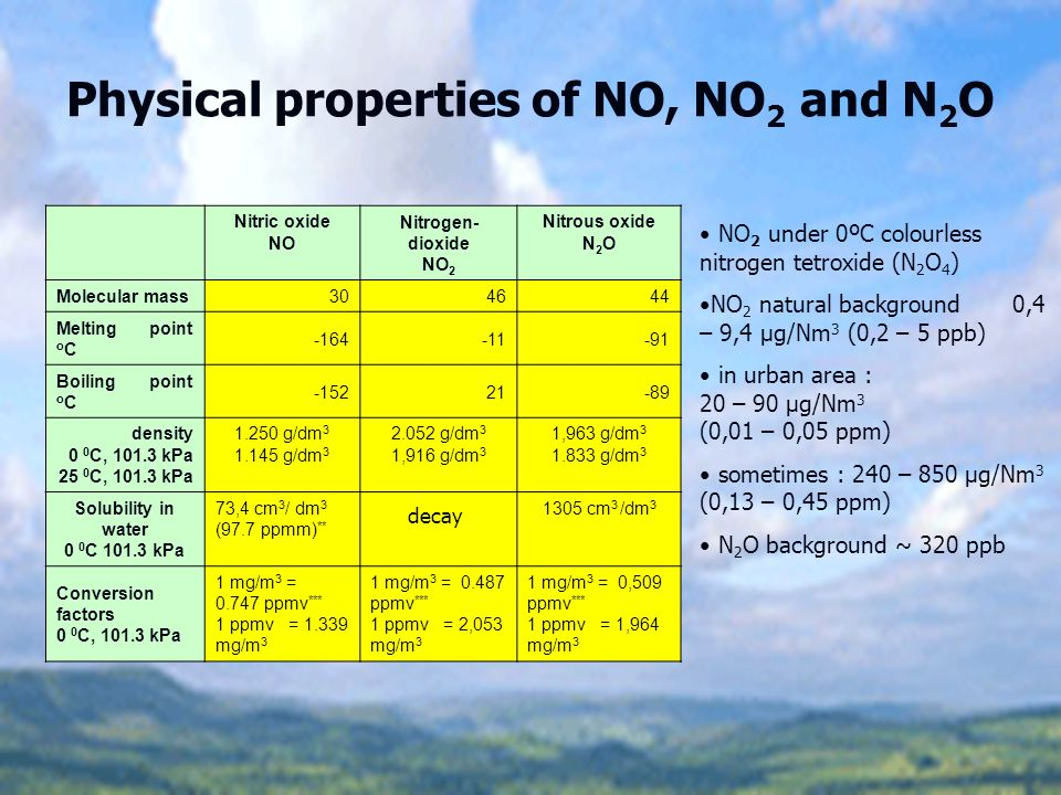 Physical properties of NO, NO2 and N2O