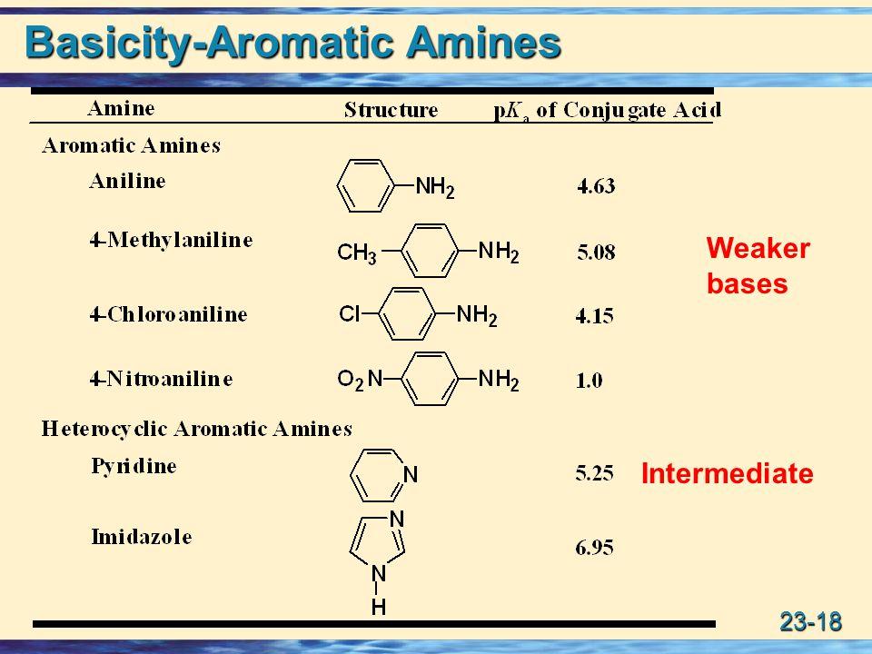 Basicity-Aromatic Amines