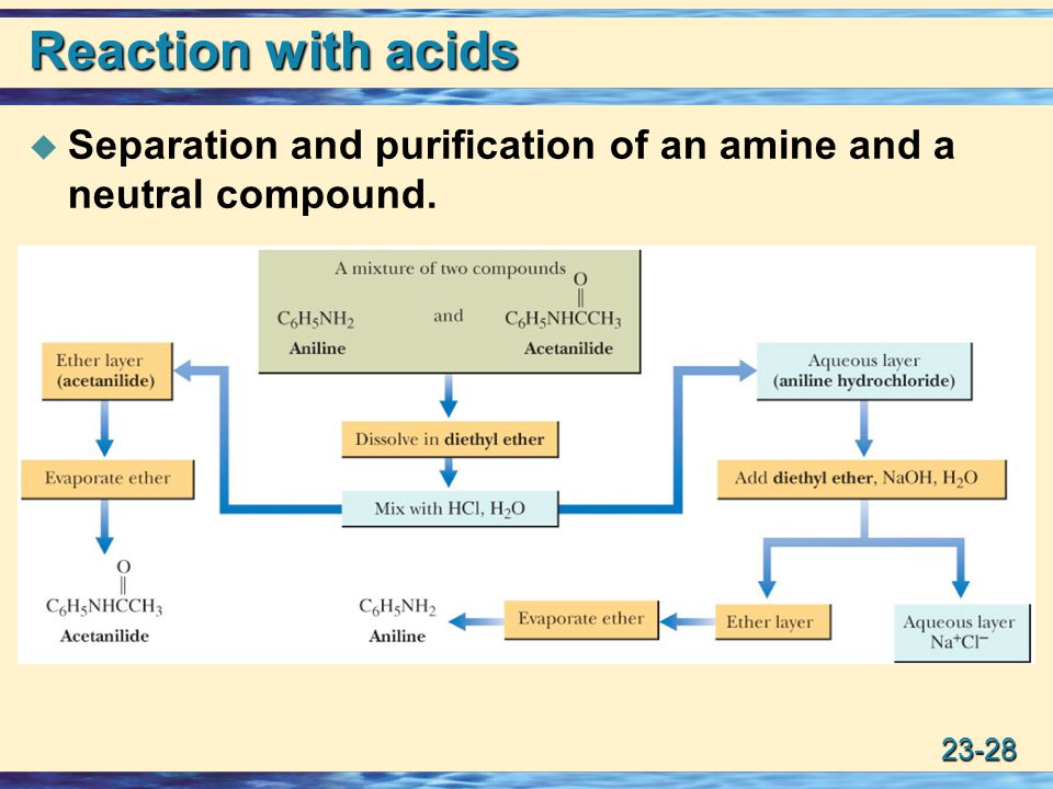 Reaction with acids Separation and purification of an amine and a neutral compound.