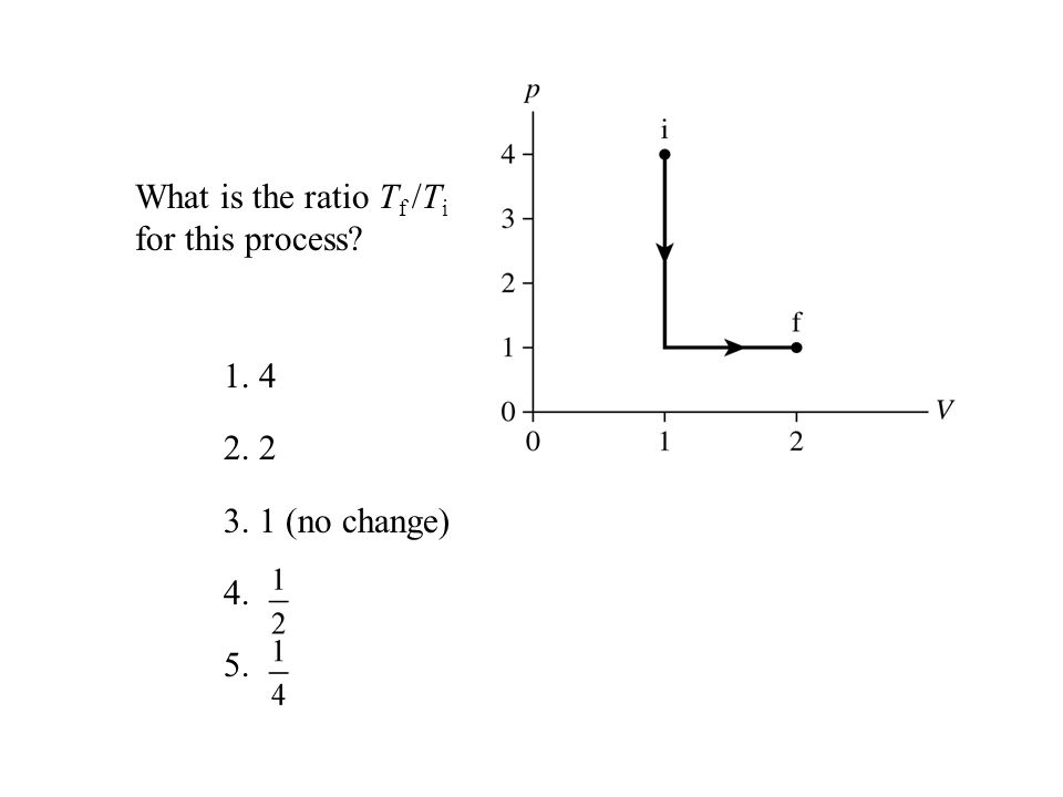What is the ratio Tf /Ti for this process