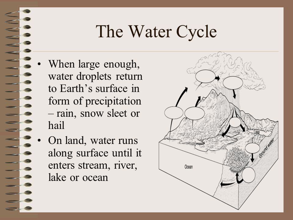 The Water Cycle When large enough, water droplets return to Earth's surface in form of precipitation – rain, snow sleet or hail.