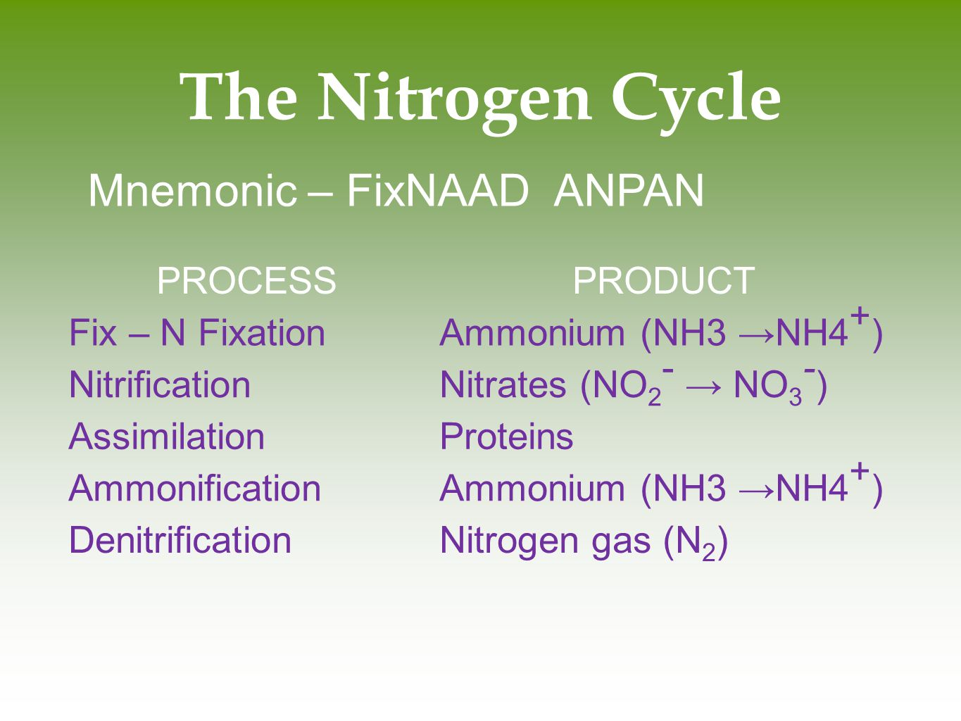 The Nitrogen Cycle Mnemonic – FixNAAD ANPAN PROCESS PRODUCT