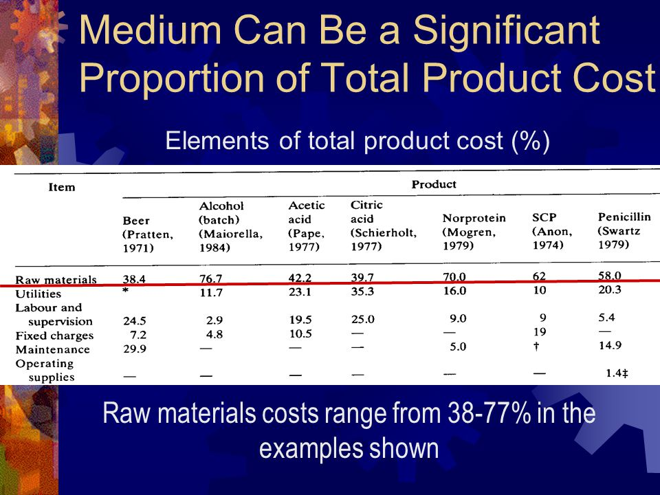 Medium Can Be a Significant Proportion of Total Product Cost