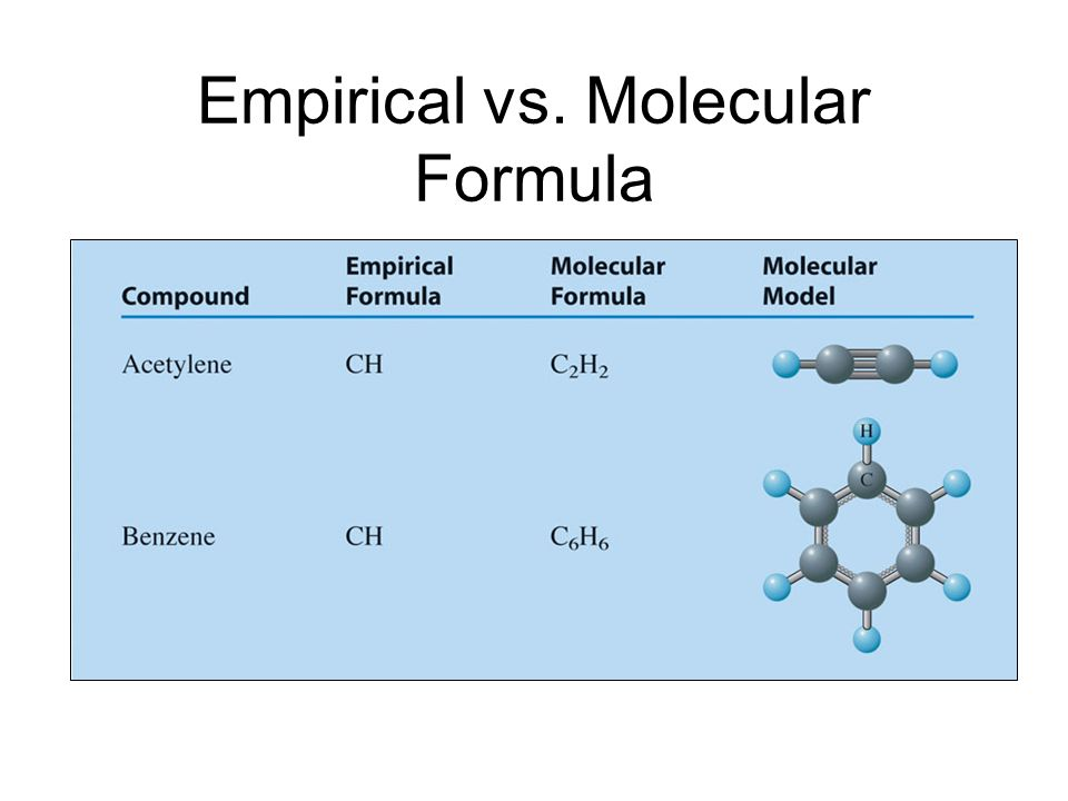 Empirical vs. Molecular Formula