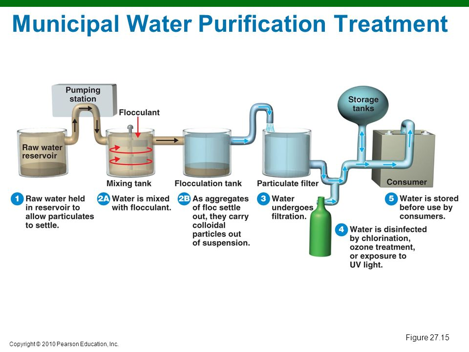 Municipal Water Purification Treatment