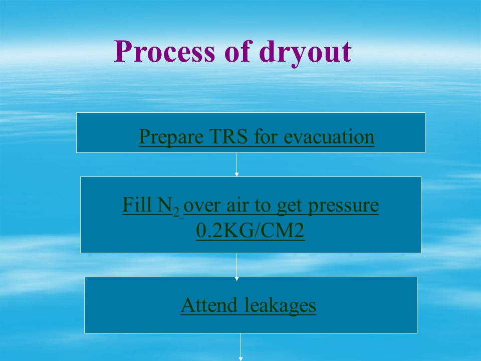 Process of dryout Prepare TRS for evacuation