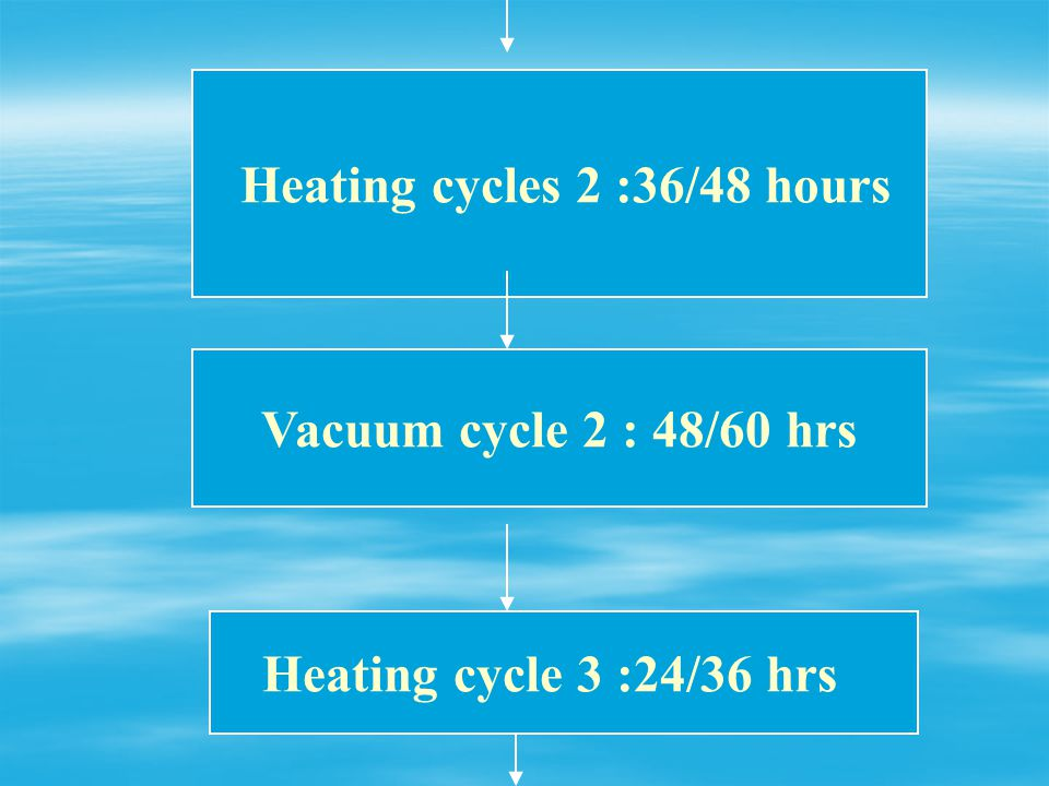 Heating cycles 2 :36/48 hours