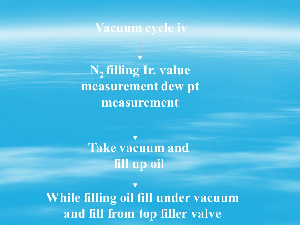 N2 filling Ir. value measurement dew pt measurement