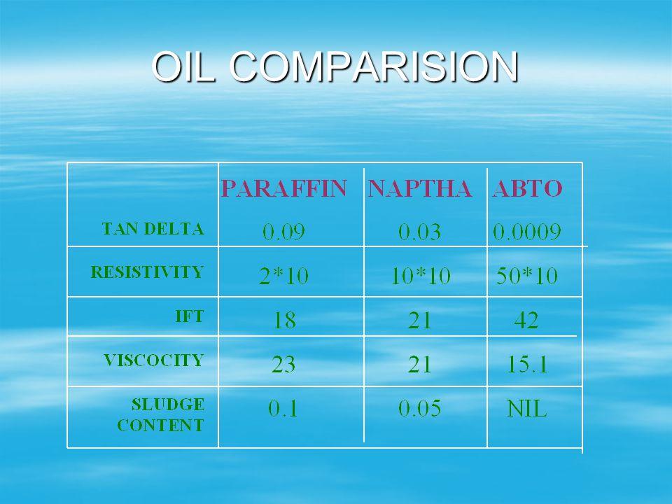 OIL COMPARISION