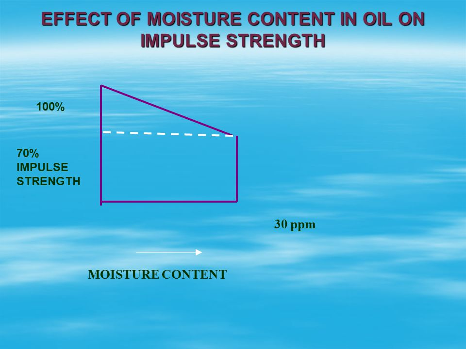 EFFECT OF MOISTURE CONTENT IN OIL ON IMPULSE STRENGTH