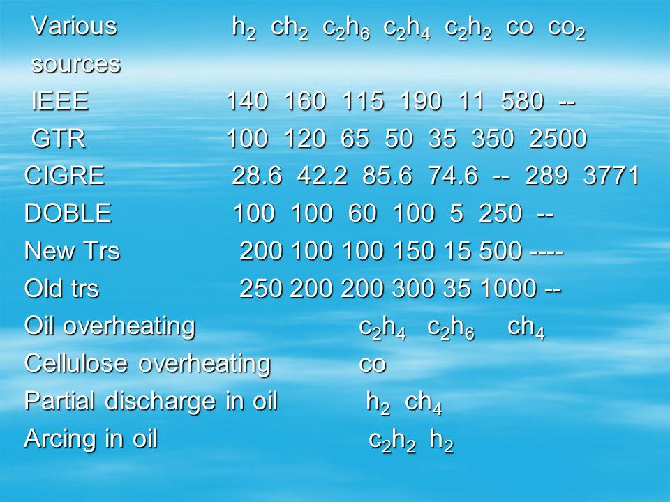 Various h2 ch2 c2h6 c2h4 c2h2 co co2