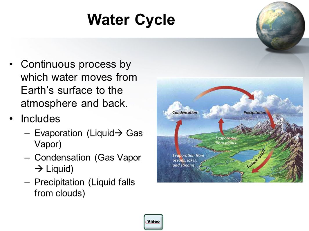 Water Cycle Continuous process by which water moves from Earth's surface to the atmosphere and back.