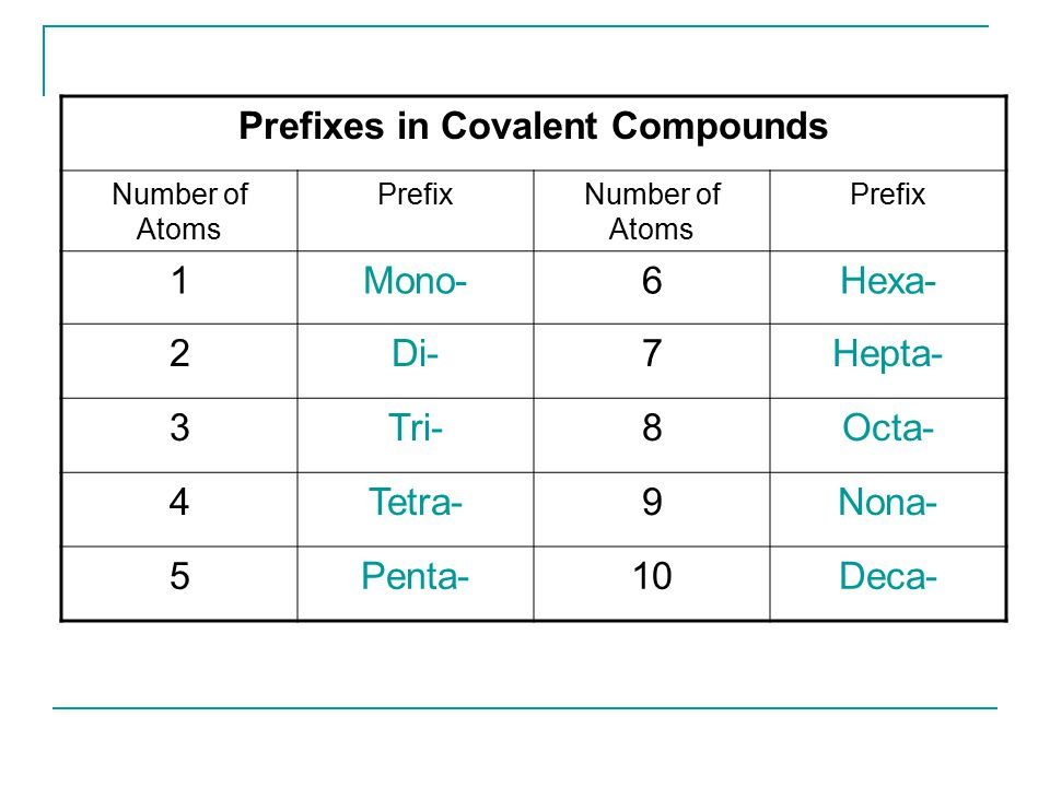 Prefixes in Covalent Compounds