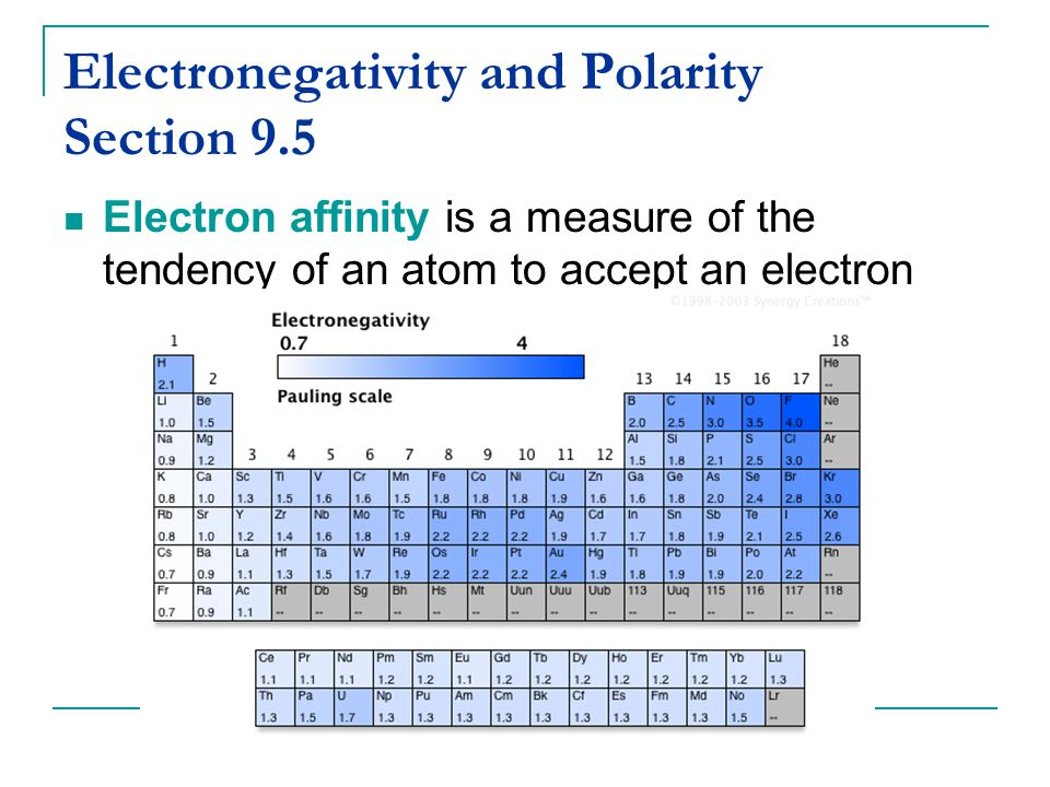 Electronegativity and Polarity Section 9.5