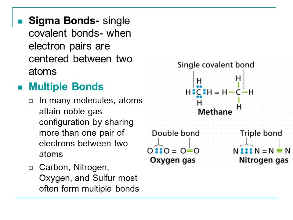 Sigma Bonds- single covalent bonds- when electron pairs are centered between two atoms