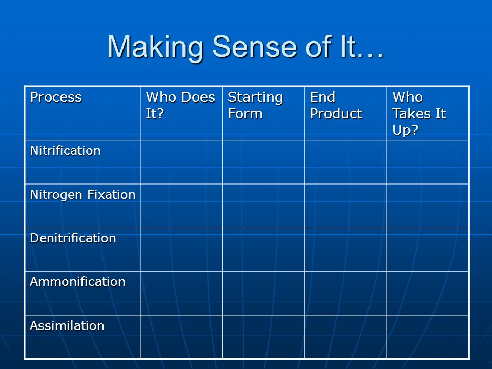 Making Sense of It… Process Who Does It Starting Form End Product