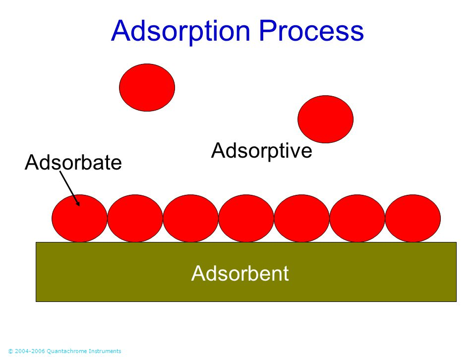 Adsorption Process Adsorptive Adsorbate Adsorbent