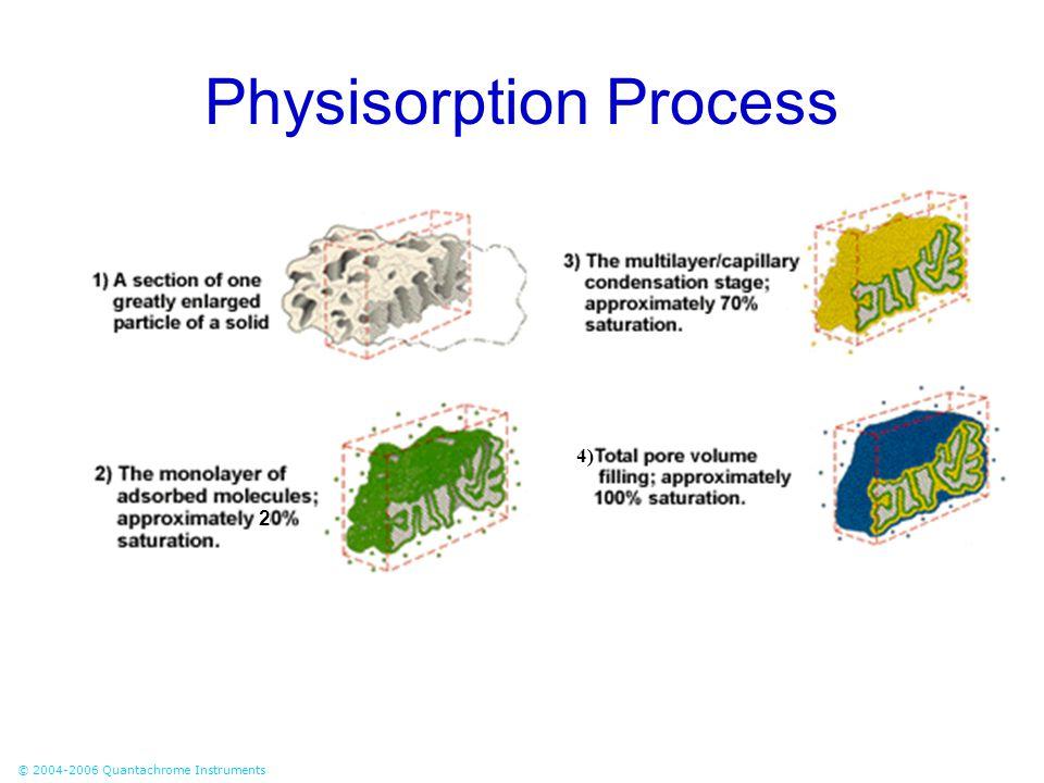 Physisorption Process