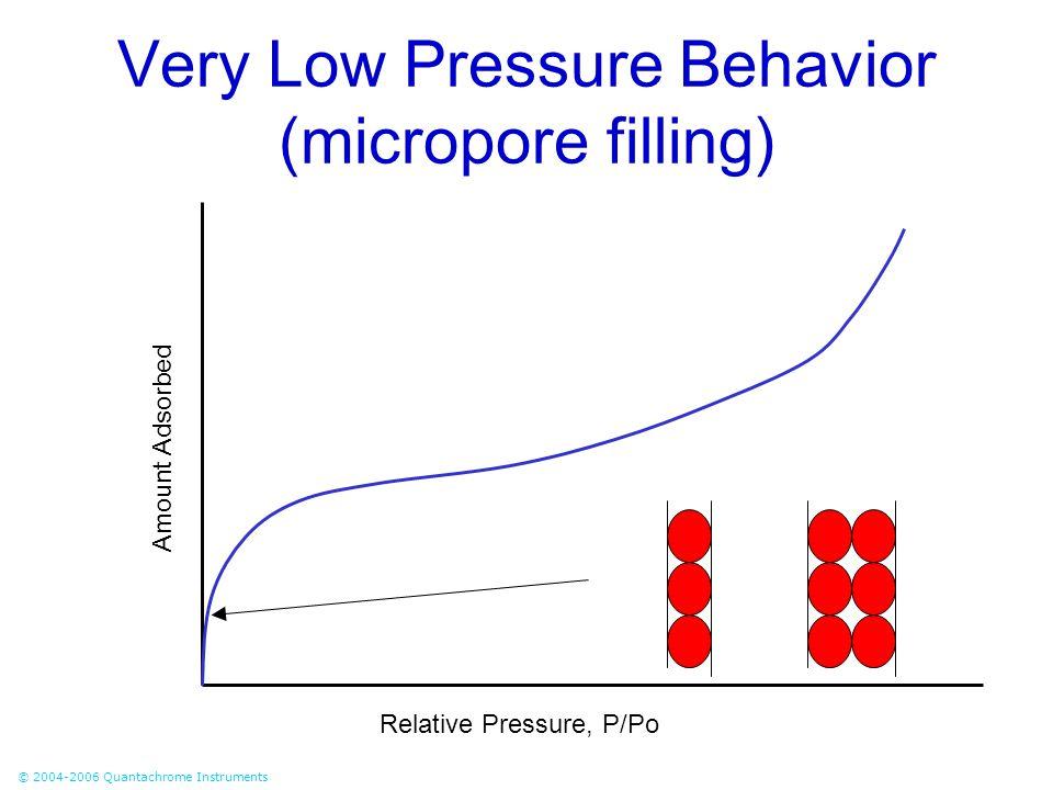 Very Low Pressure Behavior (micropore filling)