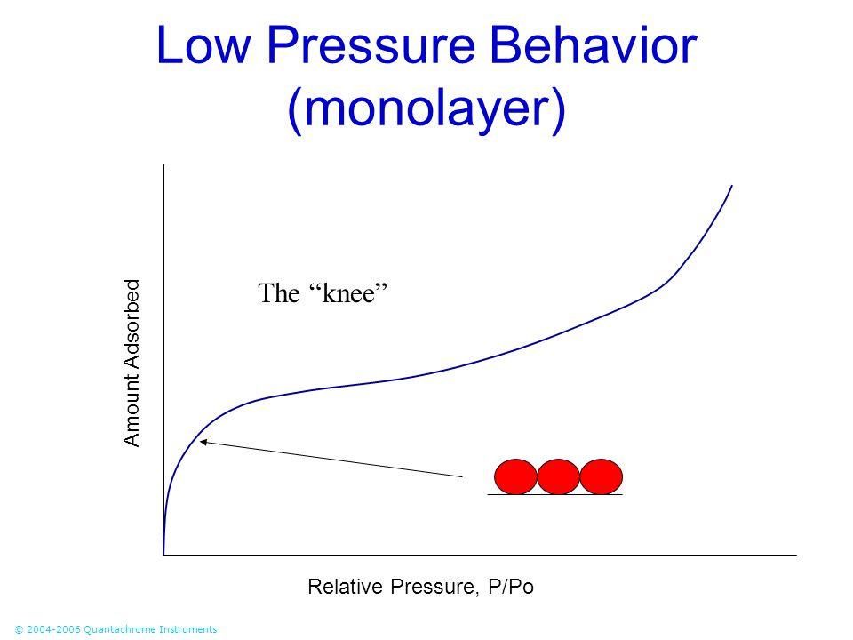 Low Pressure Behavior (monolayer)
