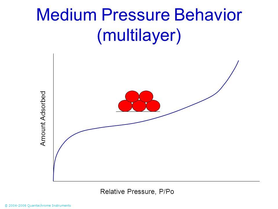 Medium Pressure Behavior (multilayer)
