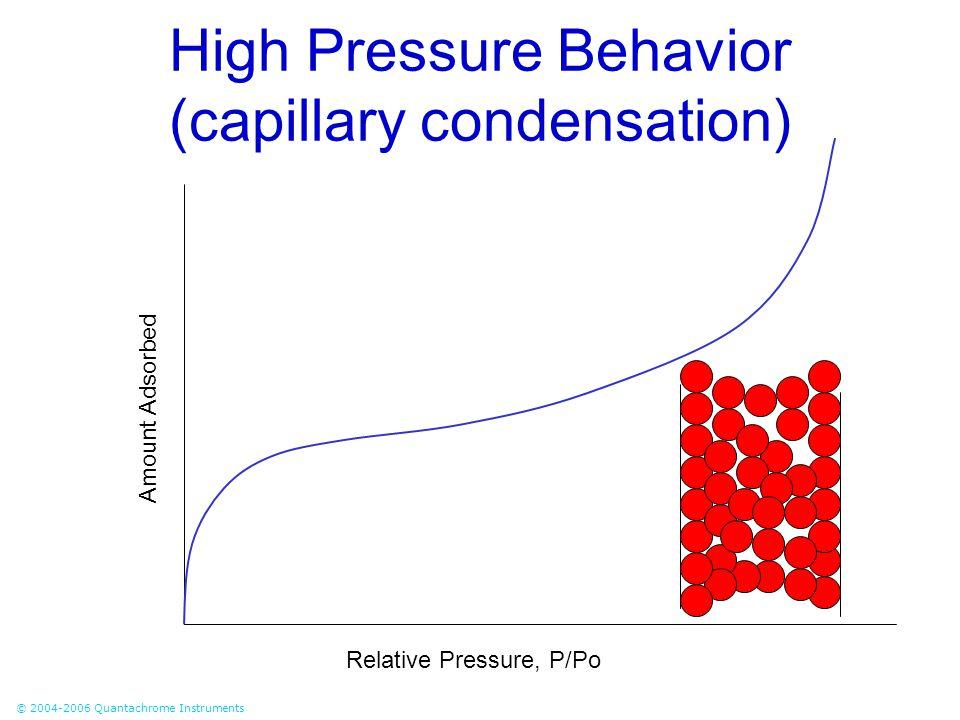 High Pressure Behavior (capillary condensation)