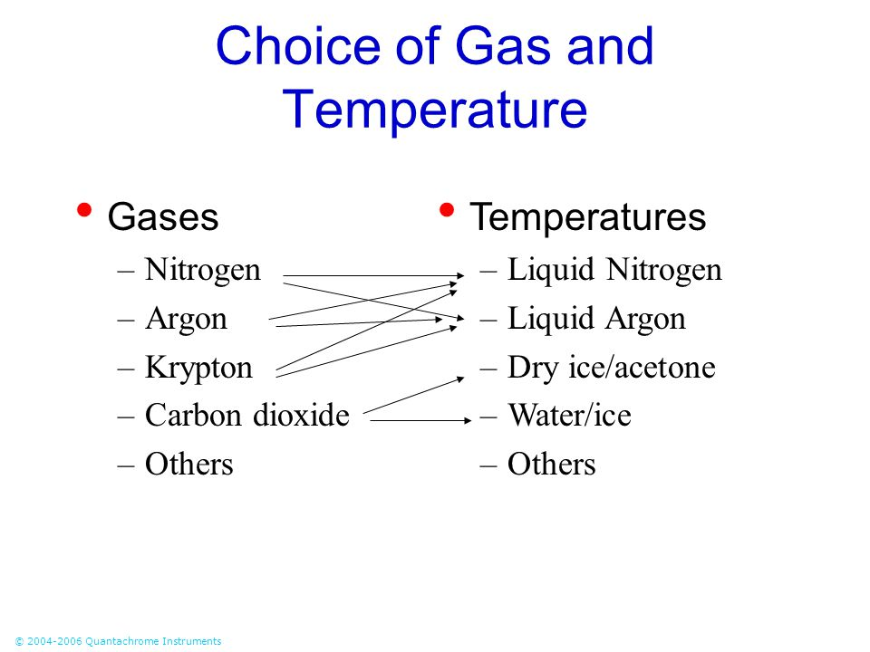 Choice of Gas and Temperature