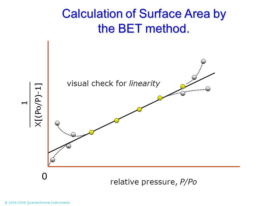 Calculation of Surface Area by the BET method.