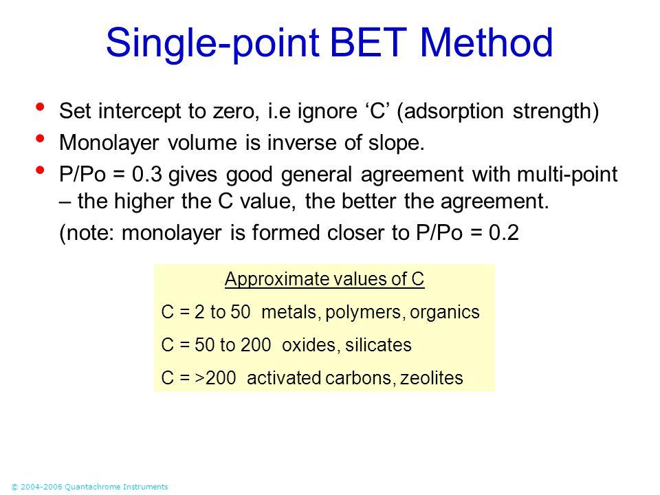 Single-point BET Method
