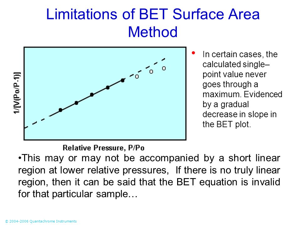 Limitations of BET Surface Area Method