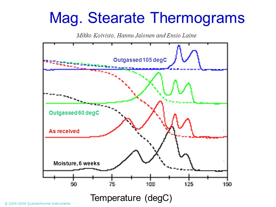 Mag. Stearate Thermograms