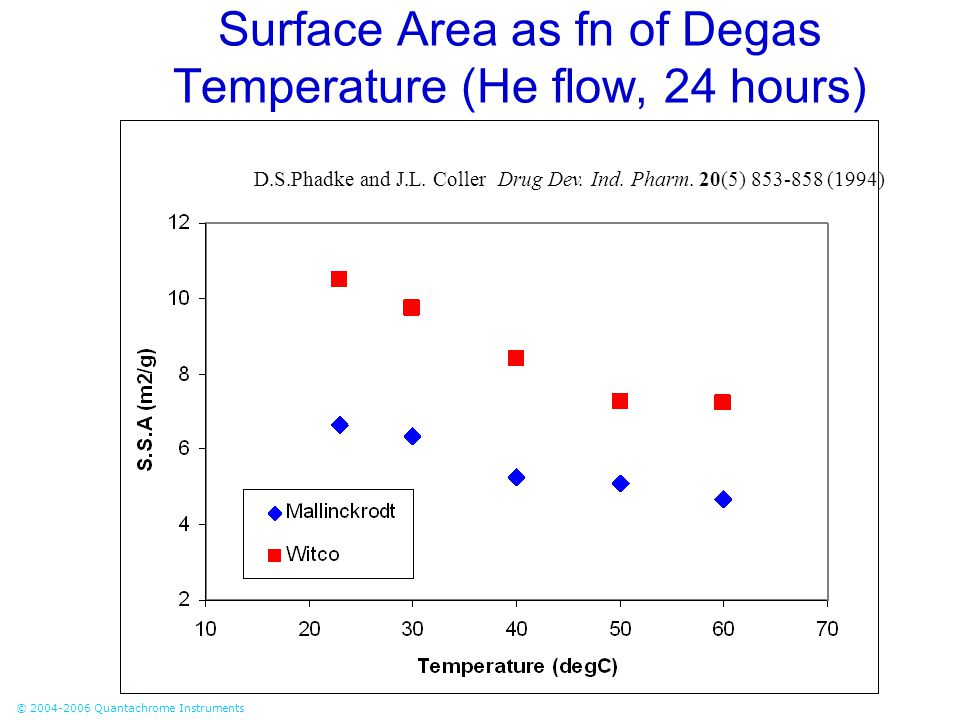 Surface Area as fn of Degas Temperature (He flow, 24 hours)