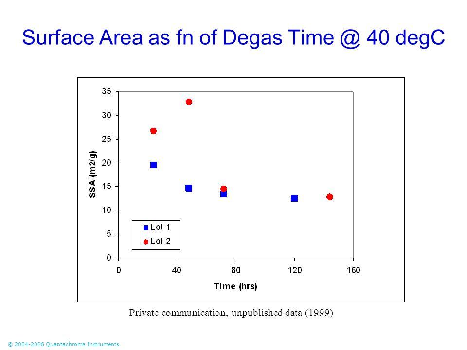 Surface Area as fn of Degas Time @ 40 degC
