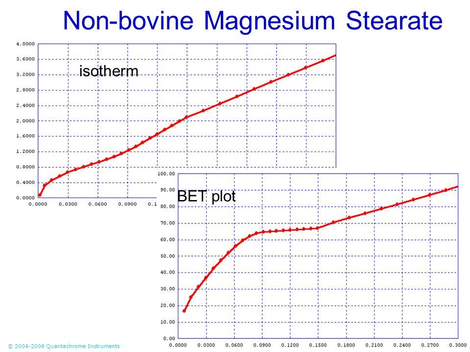 Non-bovine Magnesium Stearate