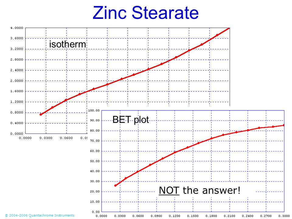 Zinc Stearate isotherm BET plot NOT the answer!