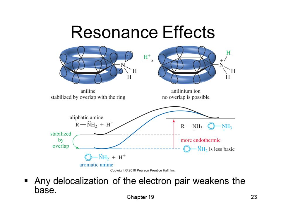 Resonance Effects Any delocalization of the electron pair weakens the base. Chapter 19