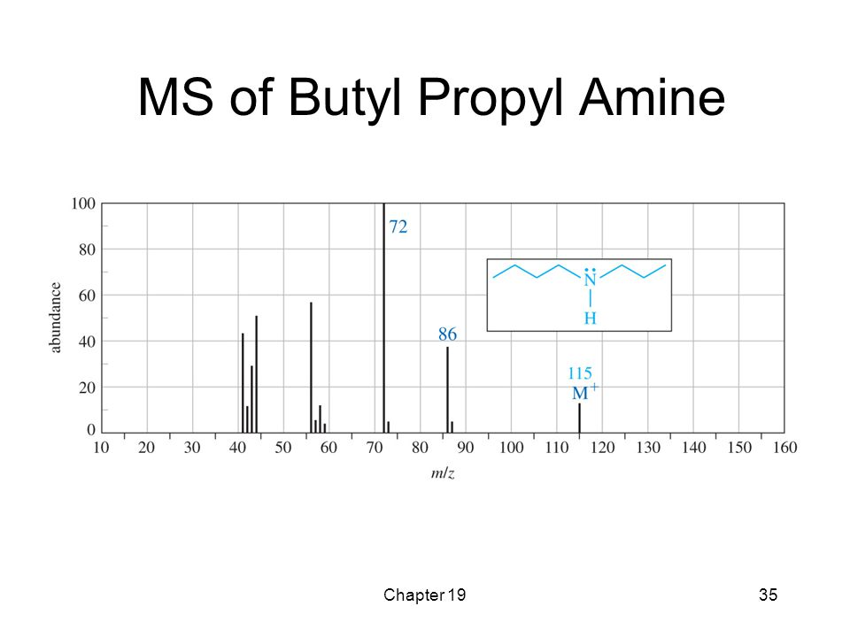 MS of Butyl Propyl Amine