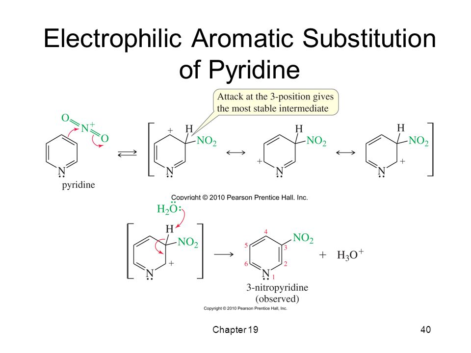 Electrophilic Aromatic Substitution of Pyridine