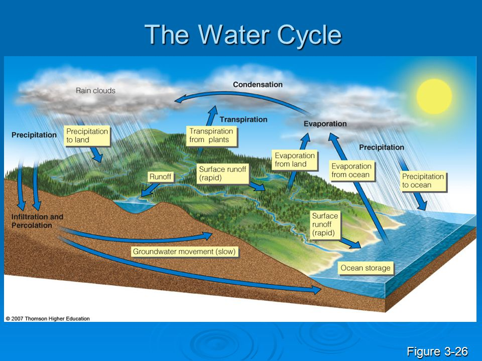 The Water Cycle Figure 3-26