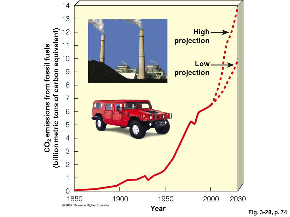 (billion metric tons of carbon equivalent)